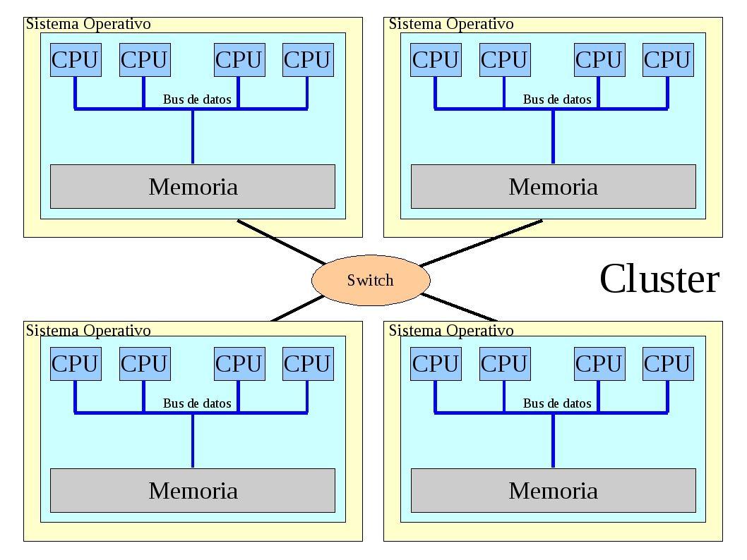 Arquitectura cluster