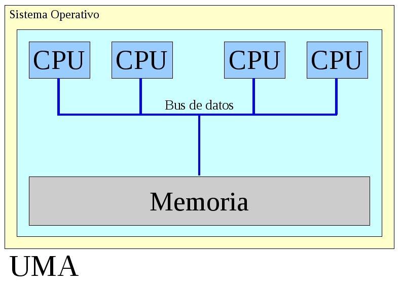 Arquitectura UMA