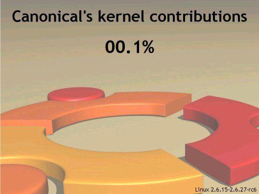 ¿Contribuye Canonical al desarrollo de GNU/Linux?