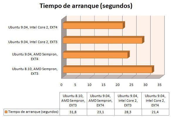 Ubuntu 9.04 con EXT4: 21,4 segundos en arrancar