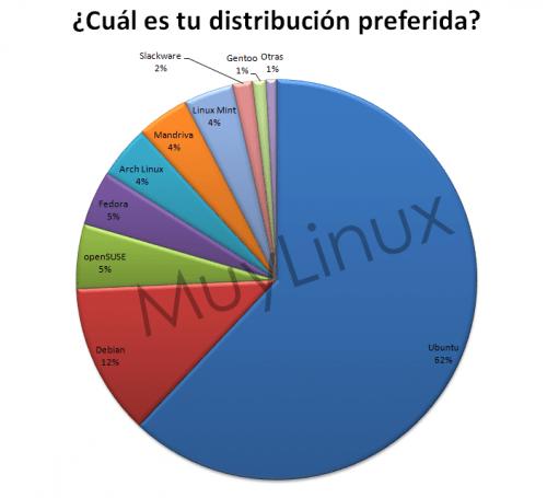distribuciones-preferidas