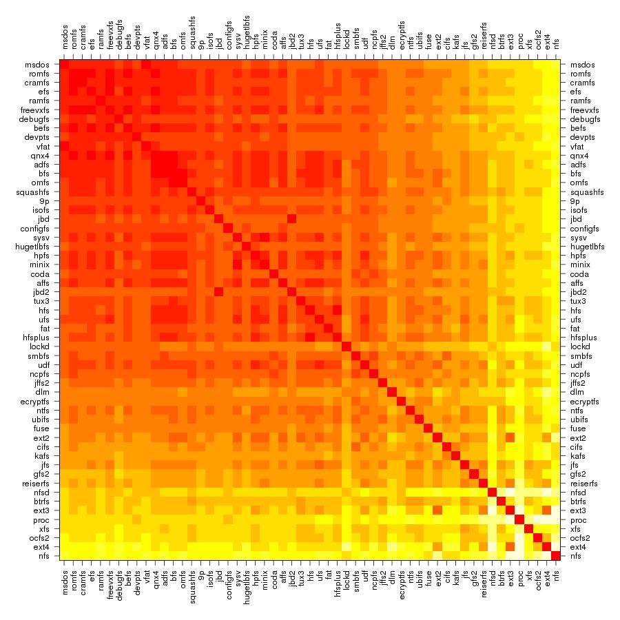 summary.tux3.heatmap.hamm
