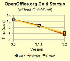 Arranque_OpenOffice
