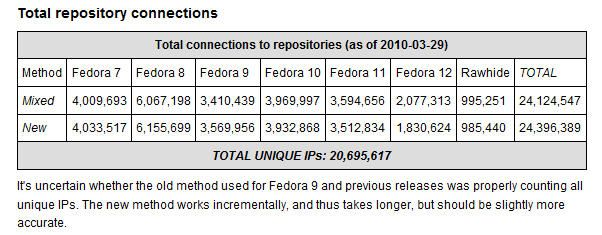 fedora-popular-2