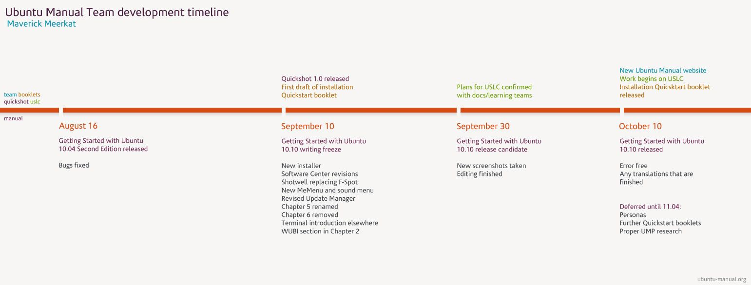 Ubuntu-manual-roadmap
