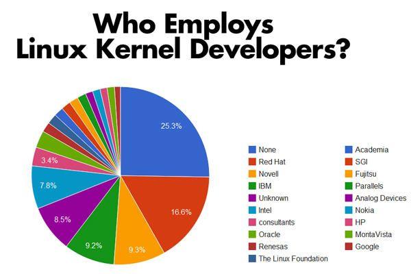 Linux-quien
