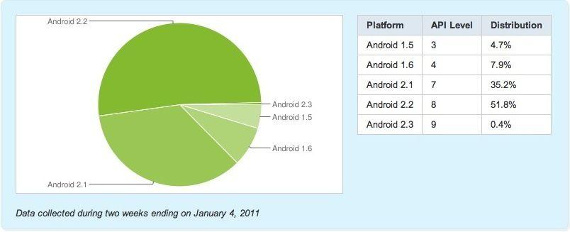 Android2.2-fragmentacion