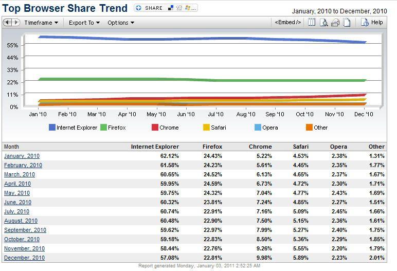 Cuota-navegadores-diciembre2010