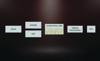 DesarrolloLinux