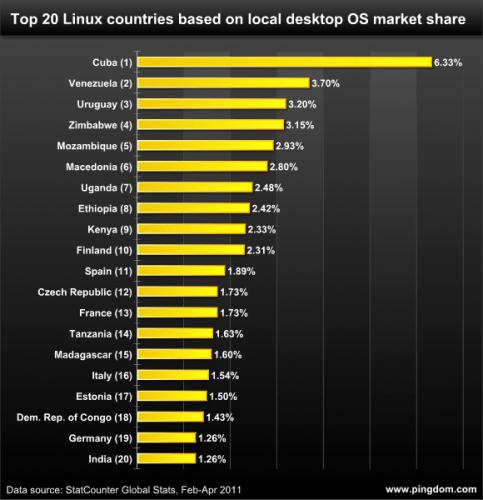 Los 20 países que más usan Linux