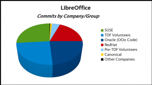 500x281 LibreOffice LibreOffice commitsbycompany 1: smooth sailing at full speed with Oracle as a leading contributor