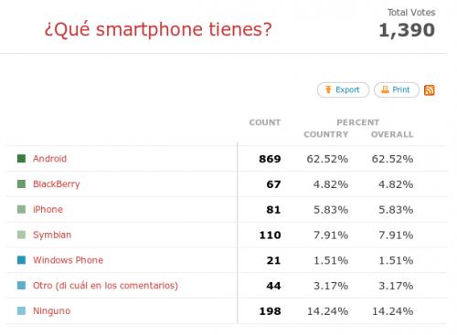 El rey de los smartphones es Android (Resultados de la encuesta)