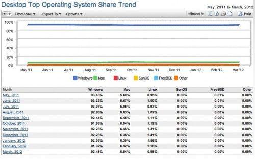 Linux por debajo del 1% de cuota
