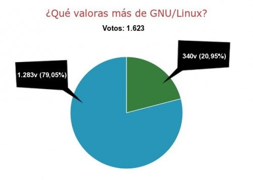 results 500x357 What you value most GNU / Linux is ... (Results of the survey)