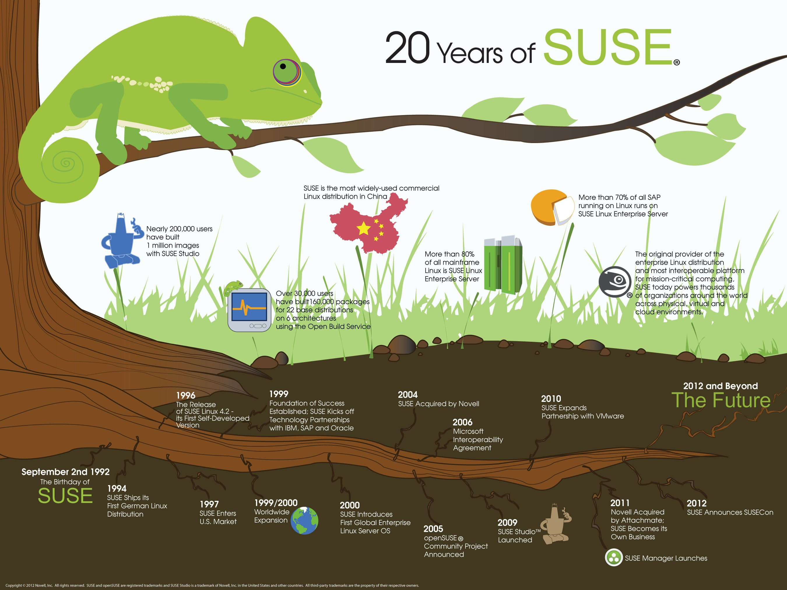 suse-20-years