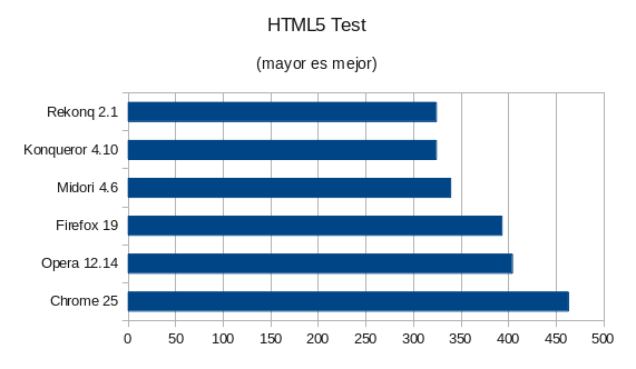 HTML5Test Firefox, Chrome, Opera, Konqueror, Midori and rekonq, to ​​review