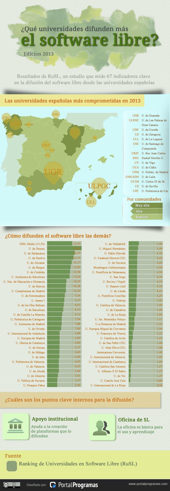 mejores-universidades-software-libre-2013