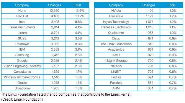 Linux-contribuidores-2