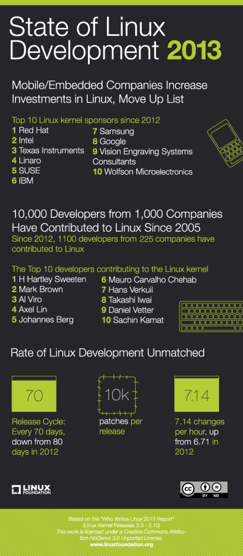 contribuidores-linux