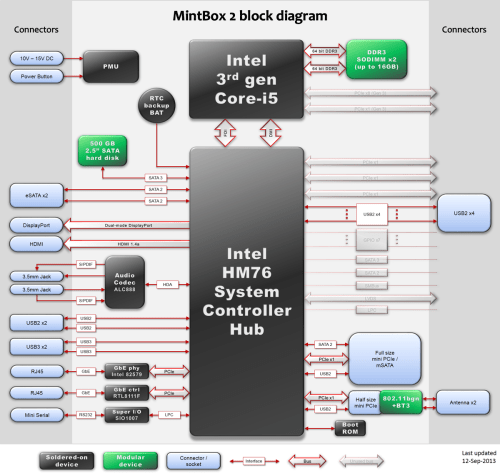 mintbox2-block-diagram