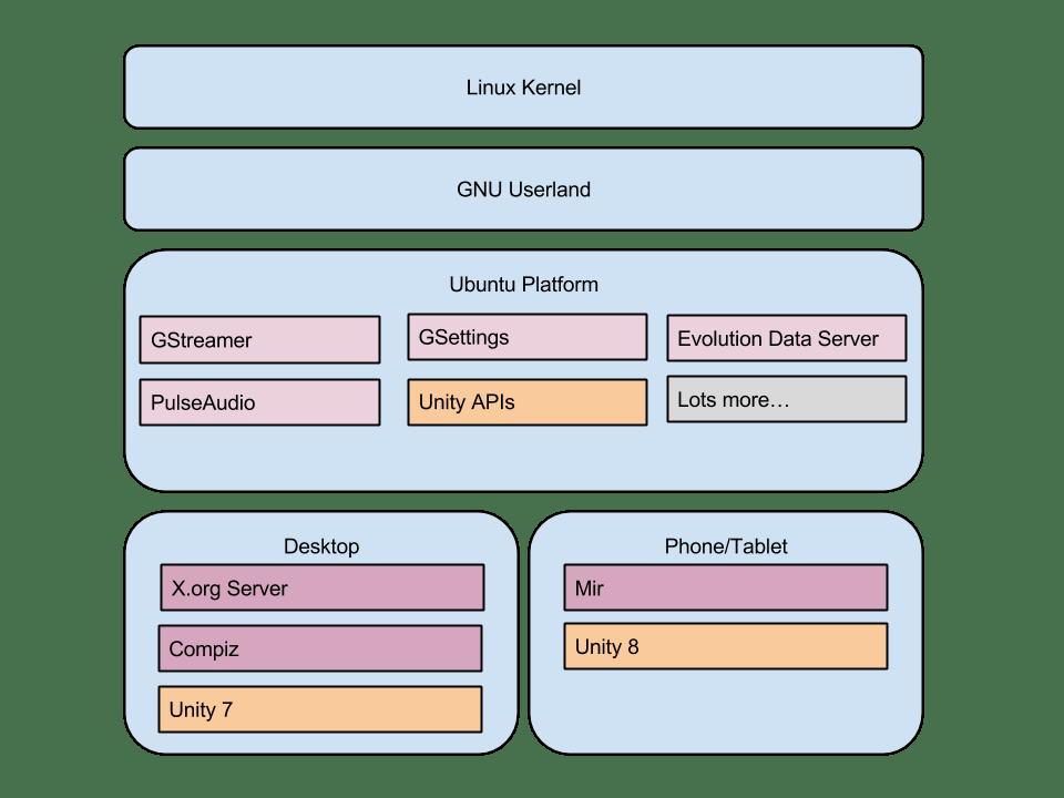 Ubuntu-14.04-Stack