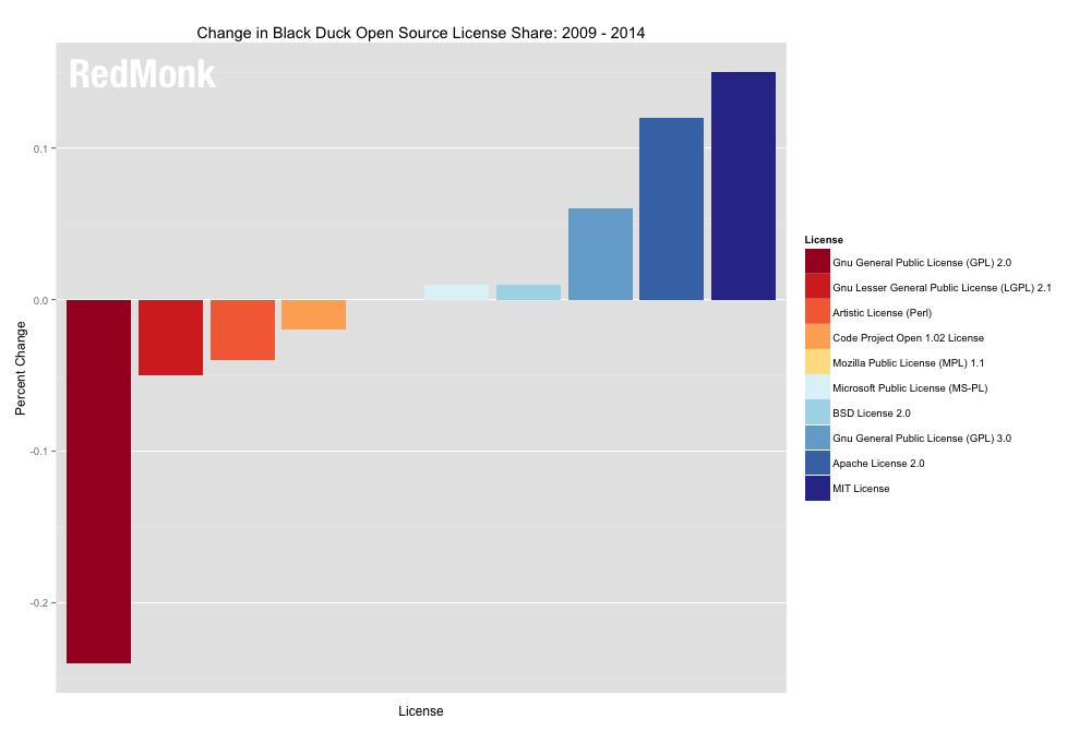 Evolución de las licencias Open Source de 2009 a 2014
