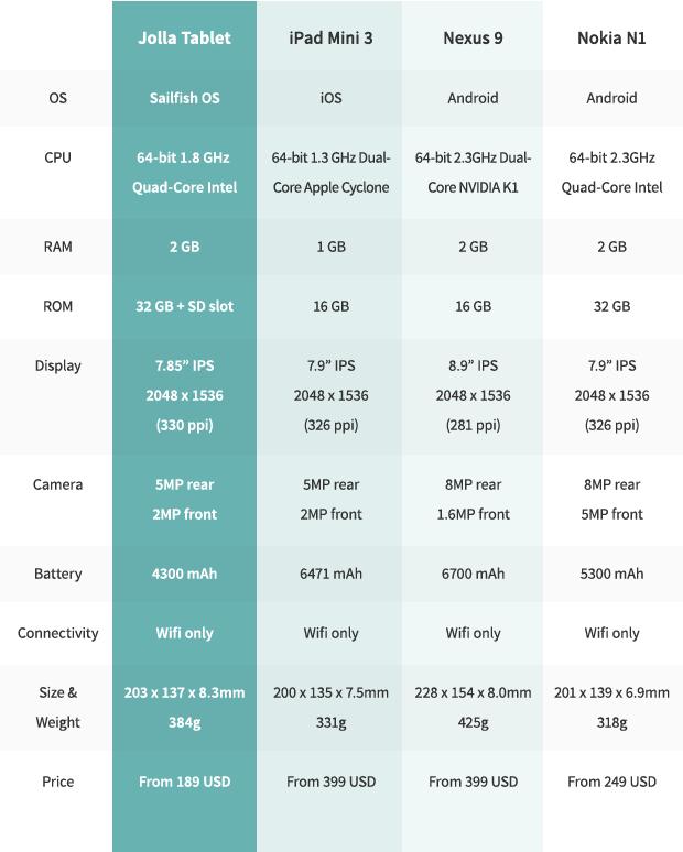 Tablet Jolla Vs iPad Mini 3, Nexus 9 y NokiaN1