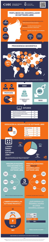 infografia UOC perfil-desarrollador-software-libre-adn-REV02