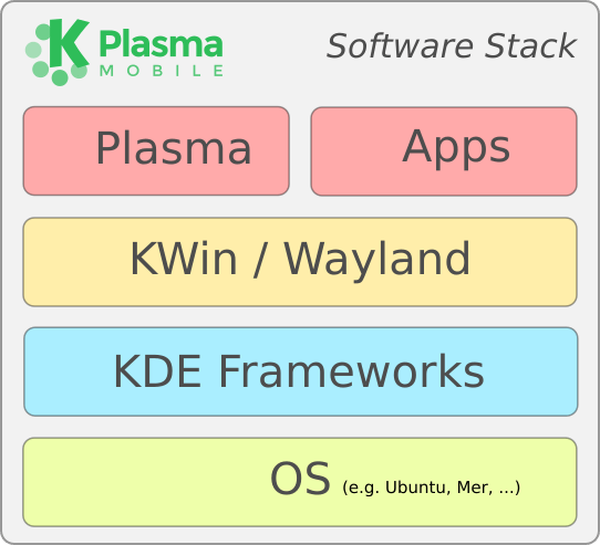 diagram-software-stack