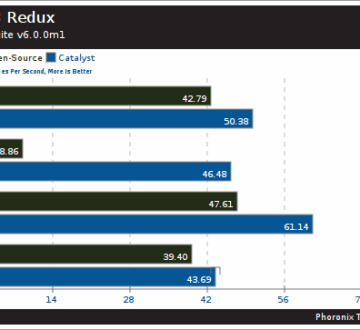 Driver Open Source Radeon contra AMD Catalyst con Metro 2033 Redux