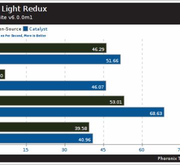 Driver Open Source Radeon contra AMD Catalyst con Metro Last Light Redux