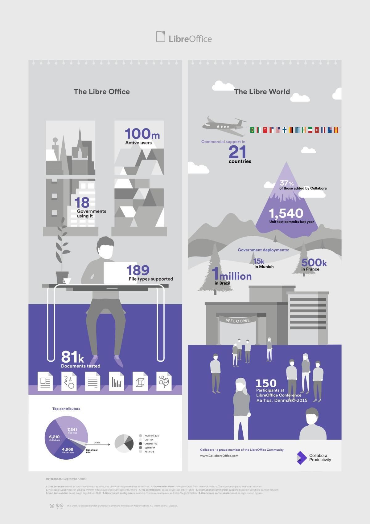 collabora_infographic