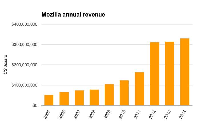 mozilla-revenue-2005-2014