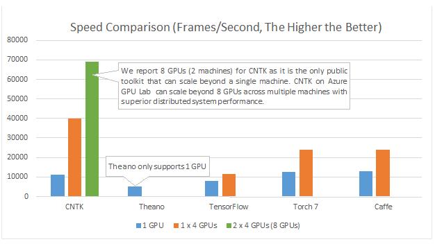 Comparacion del rendimiento sobre GPU de CNTK con productos similares