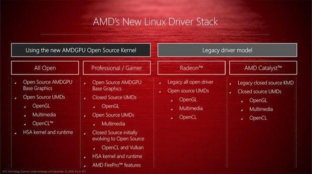 AMDGPU se convertirá en el driver de referencia de AMD para GNU/Linux
