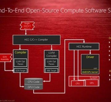 Conjunto de software Open Source de GPUOpen de extremo a extremo