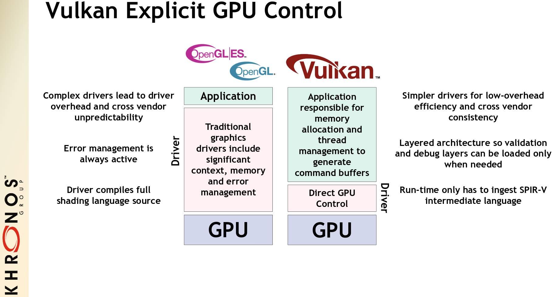 Manejo de la GPU por parte de Vulkan