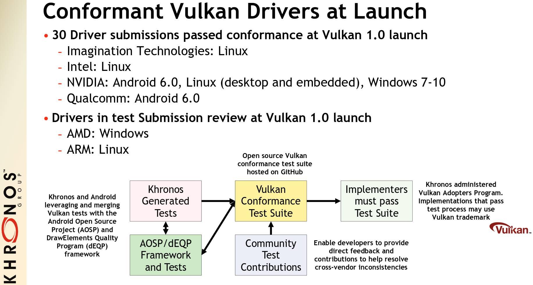 Soporte de drivers para Vulkan