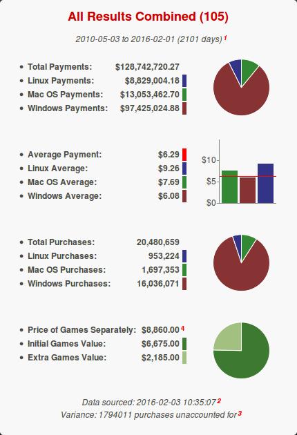 Adquisiciones y pagos en Humble Bundle desde mayo de 2010 hata febrero de 2016