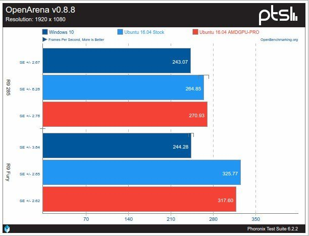 AMDGPU contra Crimson sobre Windows 10 utilizando OpenArena