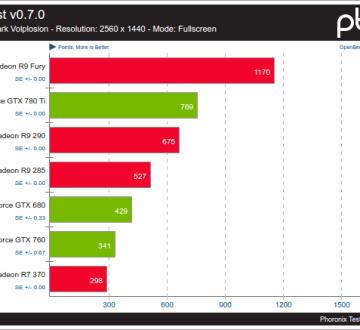 Nouveau VS AMDGPU sobre GpuTest v0.7.0 Pixmark Volplosion
