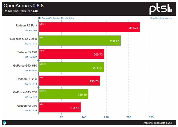 Nouveau VS AMDGPU sobre OpenArena