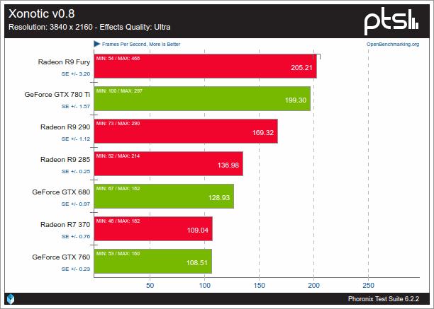 Nouveau VS AMDGPU sobre Xonotic v0.8 1