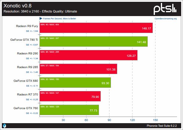 Nouveau VS AMDGPU sobre Xonotic v0.8 2