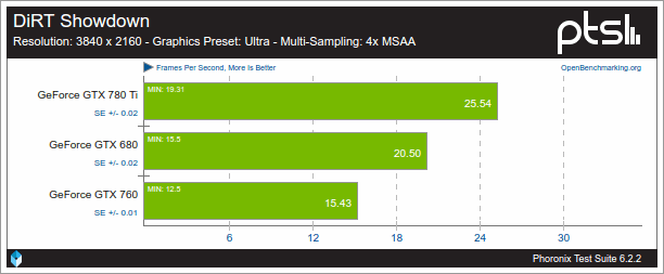 Resultados de Nouveau con DiRT Showndow, debido a que AMDGPU no funcionó