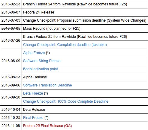 calendario de lanzamiento de Fedora 25 (primera versión)
