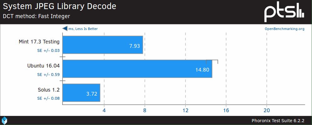 JPEG decode fast integer Solus 1.2 Vs Ubuntu 16.04 Vs Linux Mint