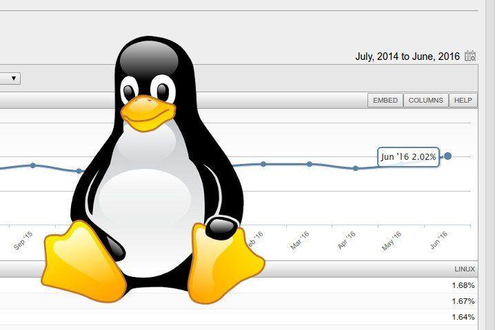 Net Market Share sitúa la cuota de GNU/Linux en el 2% por primera vez