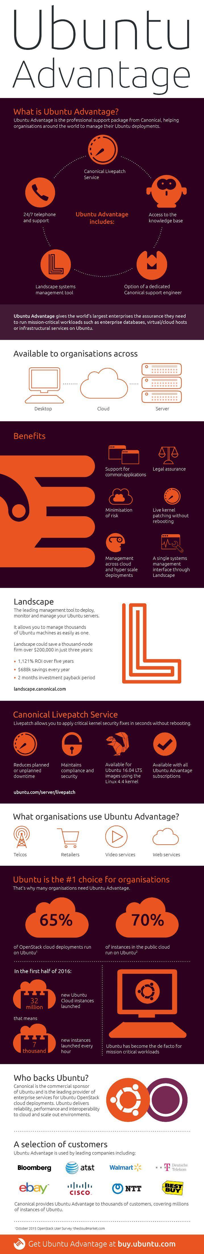 infographic ubuntu advantage