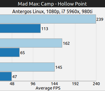 Camp Hollow Point y Stronhold de Mad Max sobre Linux. OpenGL Vs. Vulkan - GAMINGONLINUX
